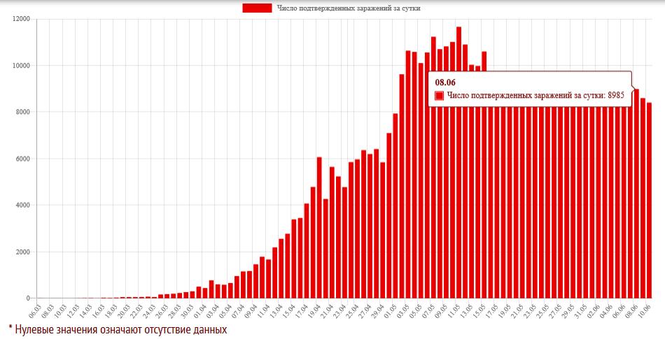 Статистика заражения коронавирусом