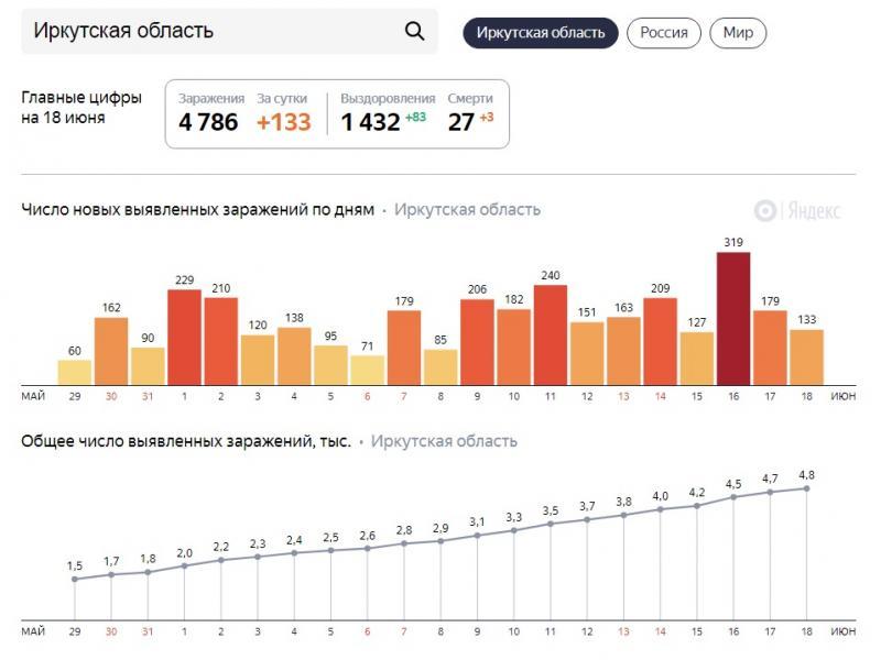 Статистика коронавируса в Иркутской области