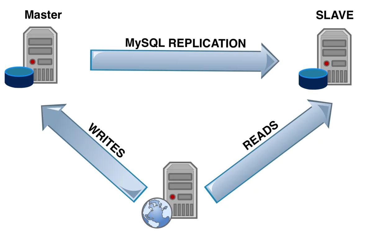 Репликация баз данных